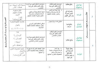 num%25C3%25A9risation0025 - تخطيط الوحدة السادسة لغة عربية س2