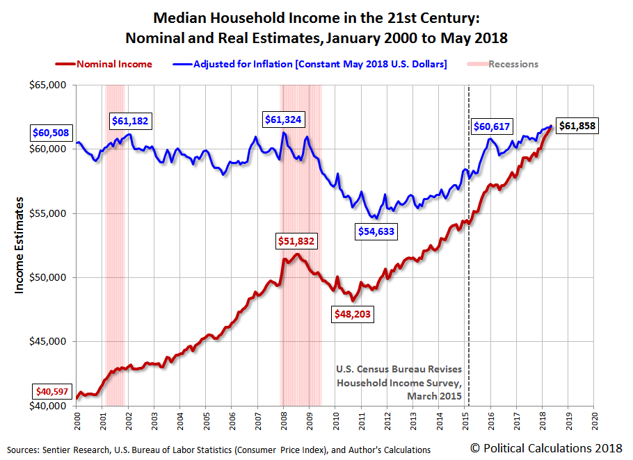 Median Household Income in the 21st Century: Nominal and Real Estimates, January 2000 to May 2018