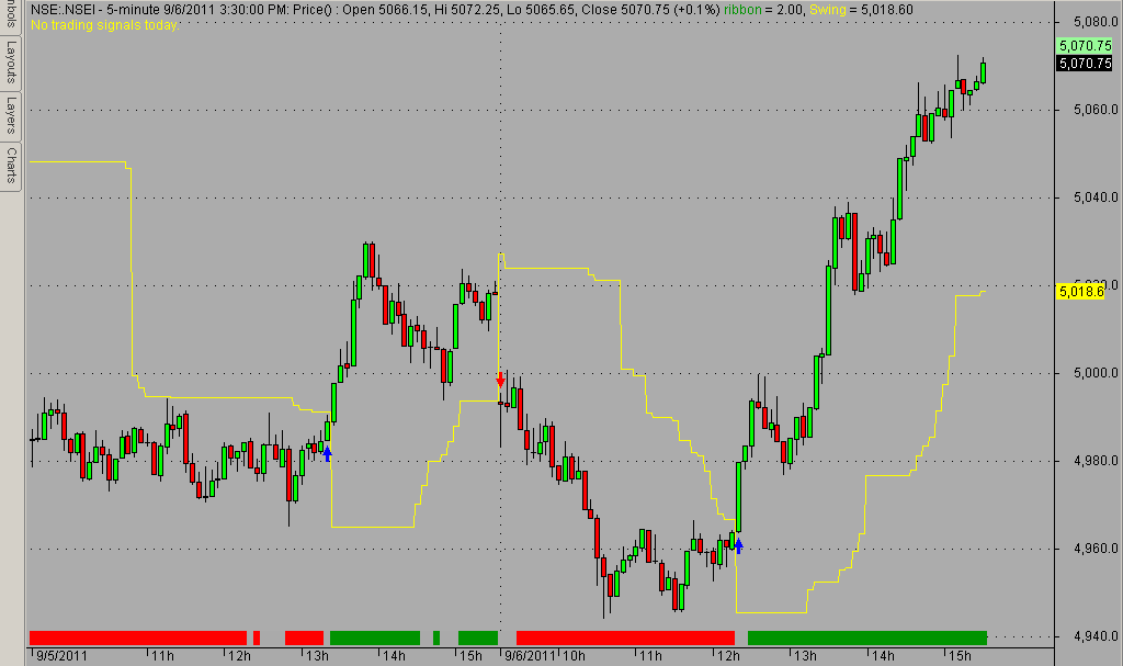 Amibroker Trading System Example , Nifty Automated Trading System