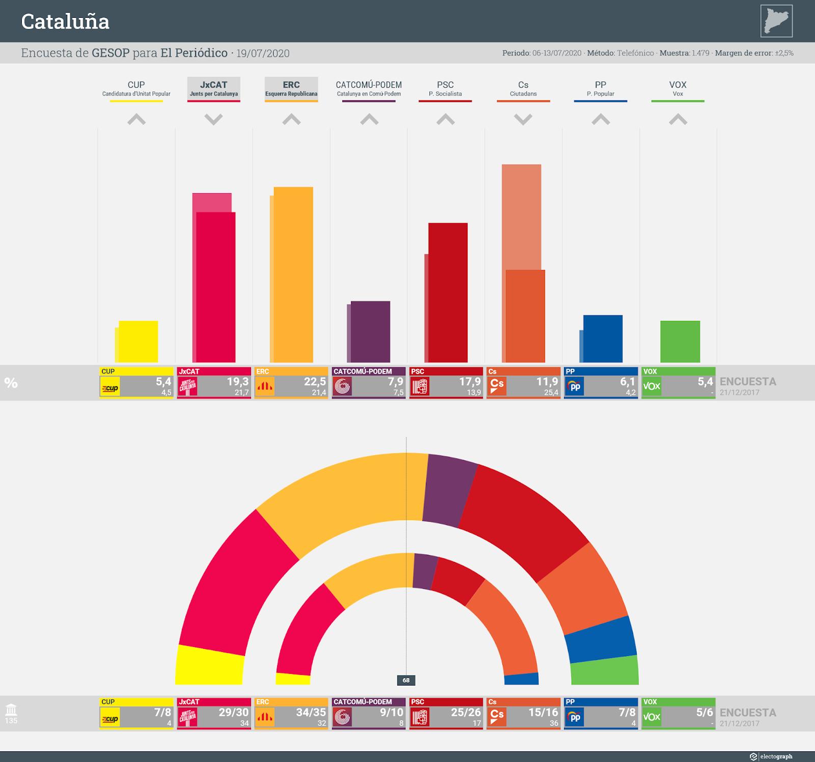 Gráfico de la encuesta para elecciones autonómicas en Cataluña realizada por GESOP para El Periódico, 19 de julio de 2020