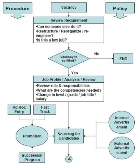 E Hrm Inc Hr Process Recruitment Amp Selection