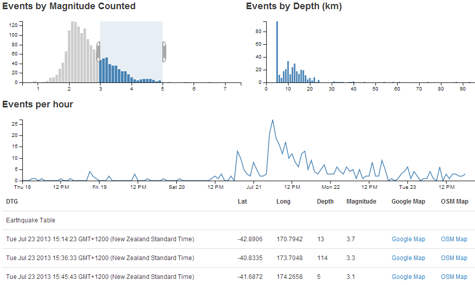 D3 js Tips and Tricks: Add a line chart in dc js