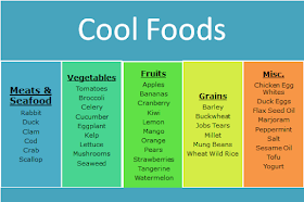 Cool foods chart to help with dog allergies and infections