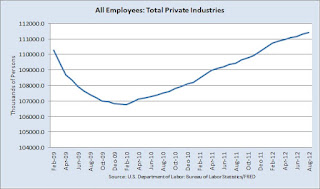 chart of private payrolls (all employees: total private industries) from February 2009 through August 2012