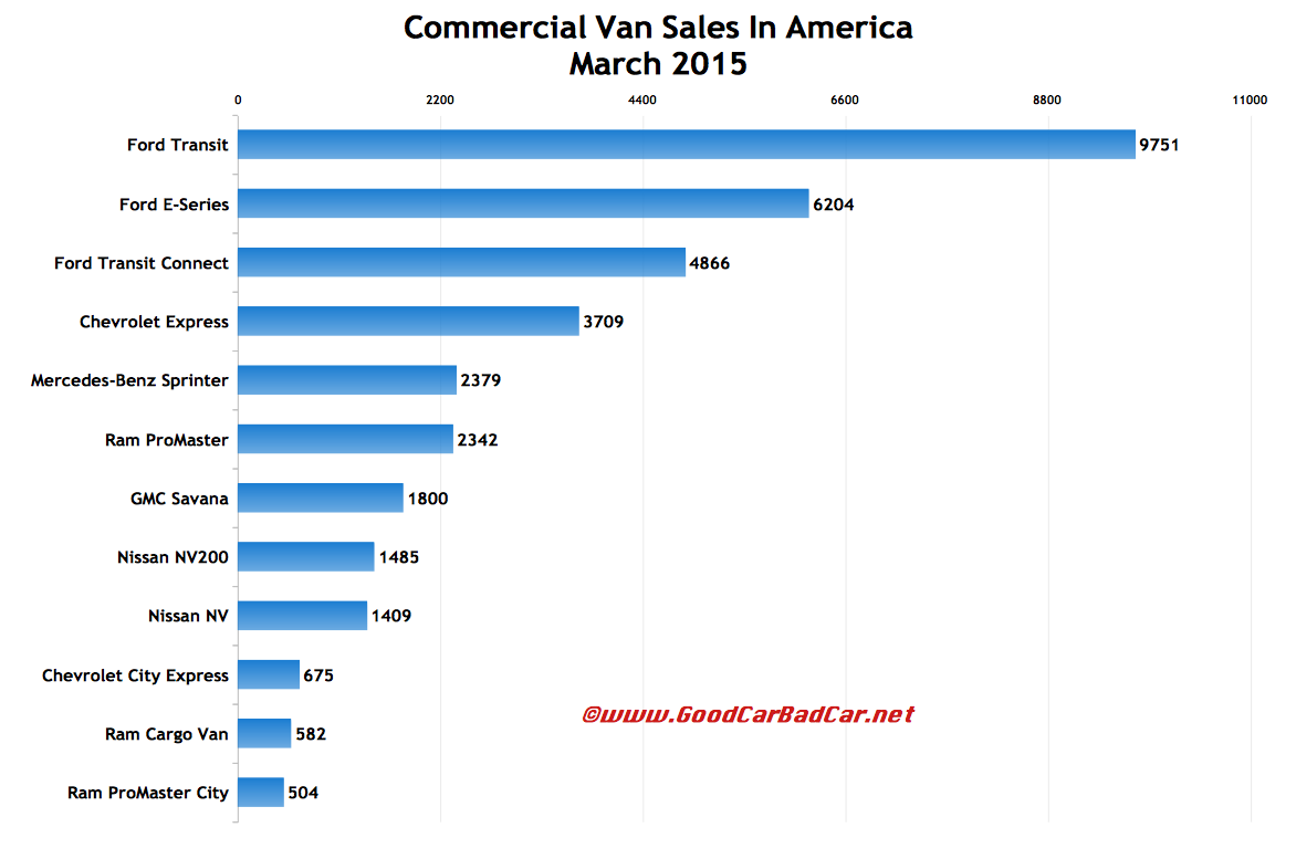 USA commercial van sales chart March 2015