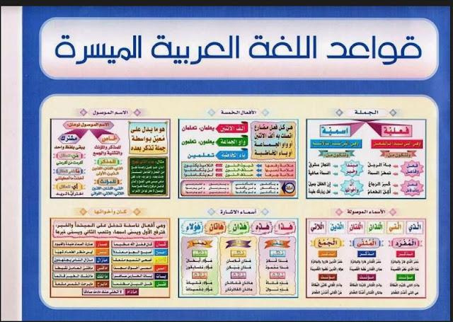 خطاطات جميلة ورائعة لقواعد اللغة العربية