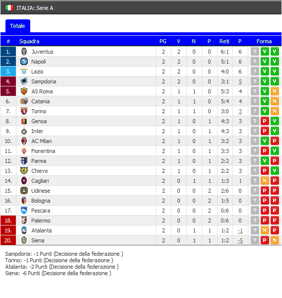 Classifica Serie A Soccer News