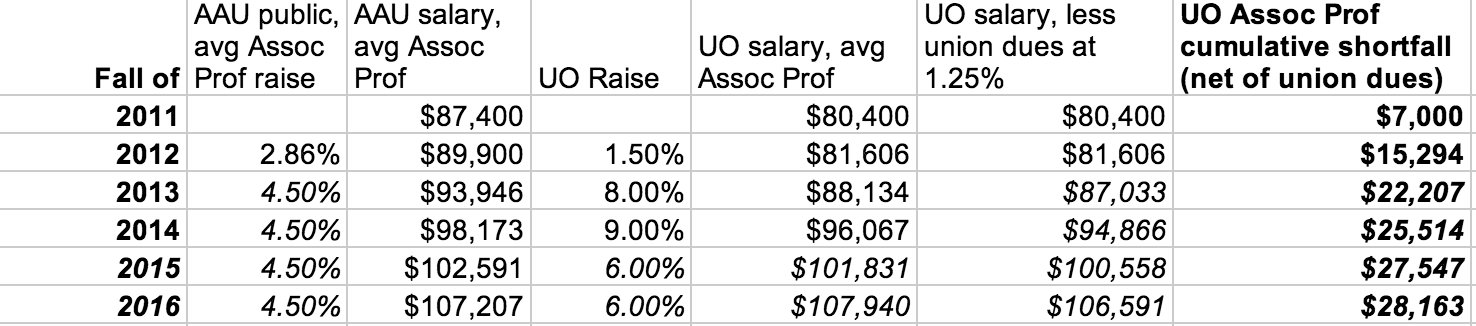 Faculty pay – UO Matters