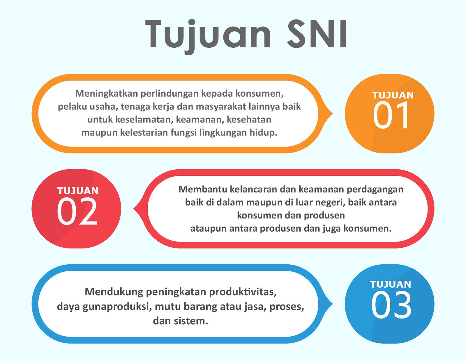 Pengertian SNI beserta Fungsi, Tujuan & Manfaatnya 2