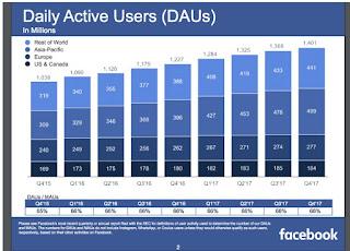 daily active user facebook