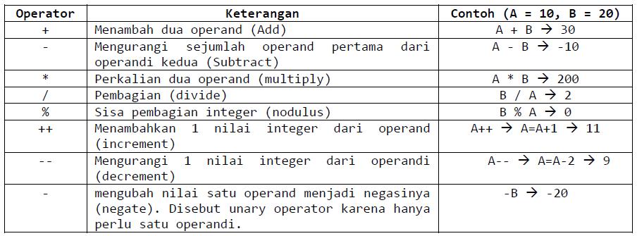 pengertian operator unary dan binary