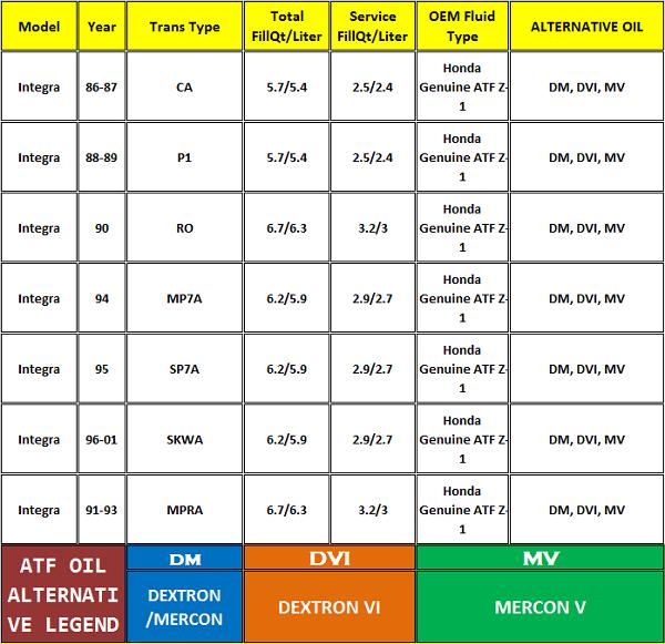 Acura Integra ATF Oil Specification