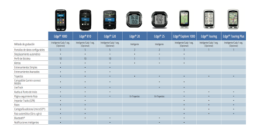 Tabla comparativa Garmin Edge