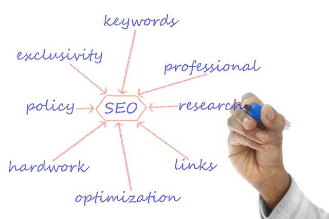 The right way to do keyword research: work smarter, not harder
