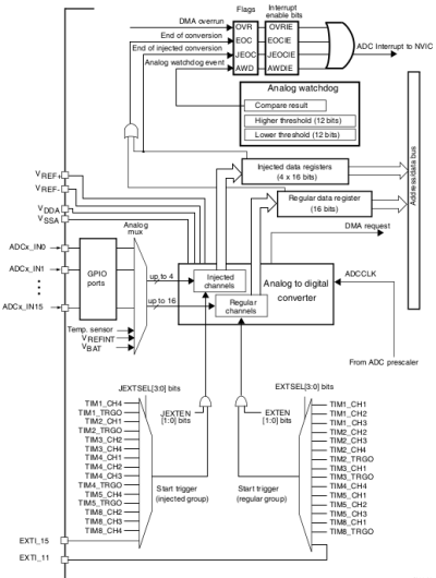 """Thomas's World: STM32F4 and """"Most"""" of What You Ever Wanted"""