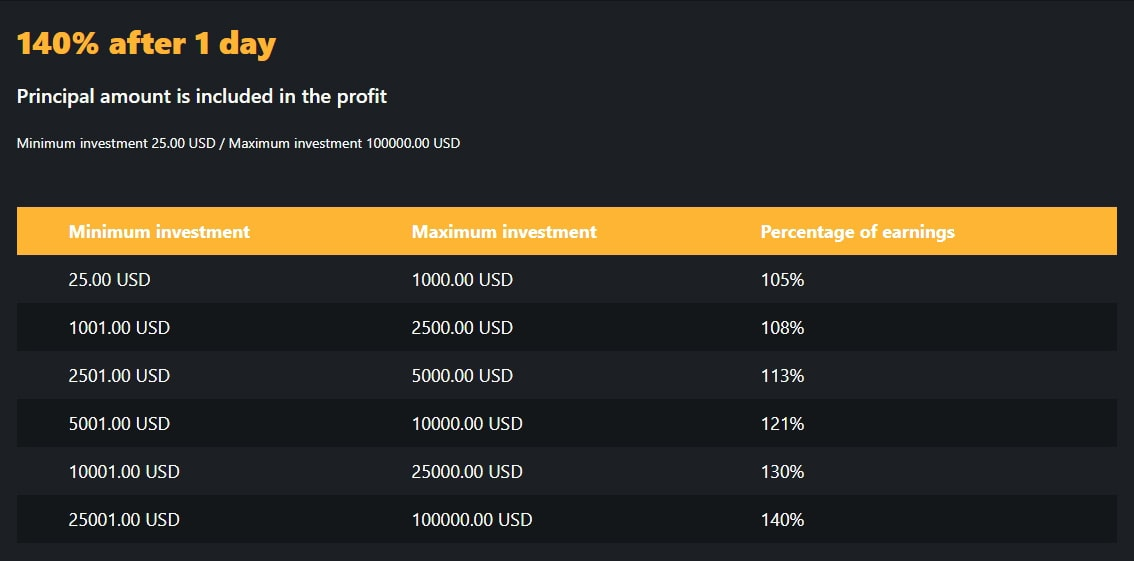 Инвестиционные планы Amadeus Bank