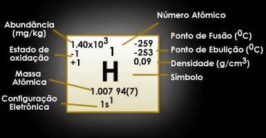 #Hidrogênio (H), Propriedades Físicas e Químicas do Hidrogênio