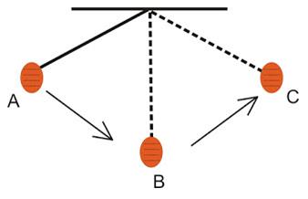 Permalink ke Rumus Periode dan Frekuensi Getaran