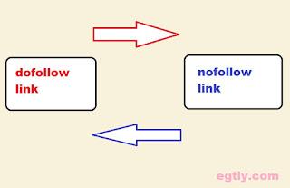 link-dofollow--link-nofollow