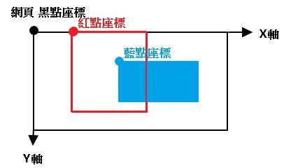薇琪: [釐清觀念]絕對位置 v.s 相對位置