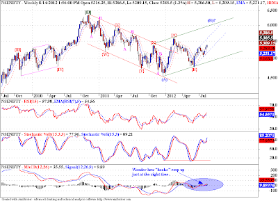 Nifty may move sharply, who told you first, EWP or TA?