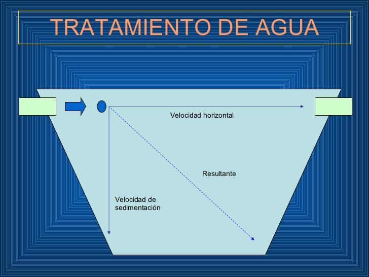 Plantas de tratamiento de agua proceso de tratamientos de - Tratamiento del agua ...