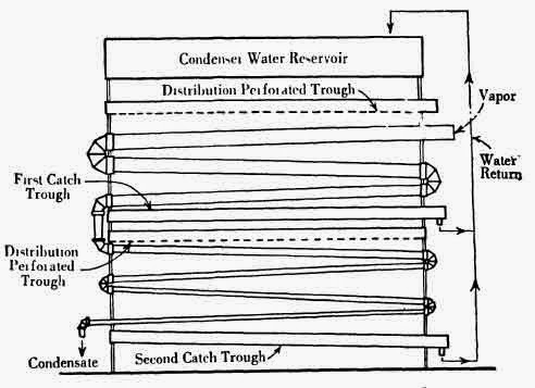 Sketch of an old-fashioned zigzag condenser