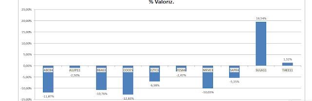 Gráfico da valorização acumulada da Carteira de Value Investing