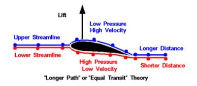 مبدأ برنولي يفسر إرتفاع الضغط تحت أجنحة الطائرة و بالتالي توليد قوة الرفع