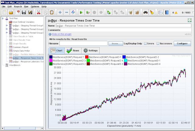 Herramientas de testing de servicios web - JMeter