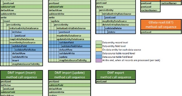 D365 FO: Method calling sequence of Data Entity