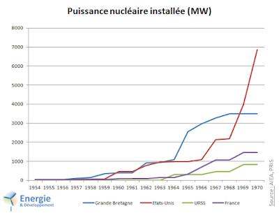 Dans les années 60, la Grande Bretagne possédait le premier parc nucléaire au monde.