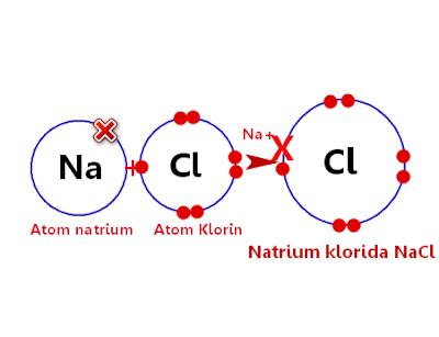 pengertian ikatan ion dan contohnya