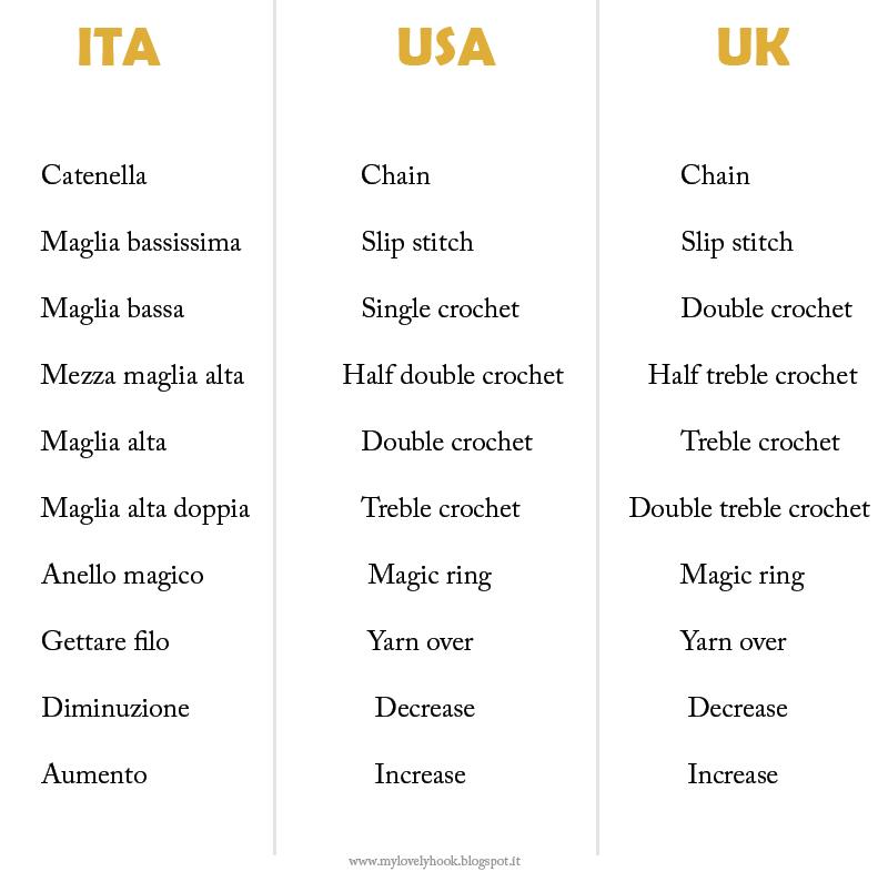Tabella conversione maglie base e terminologia uncinetto da italiano ad inglese.
