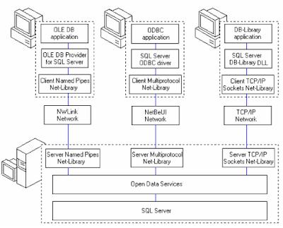 Chi tiết kết nối nhiều ứng dụng tới SQL Server - tinhoccoban.net