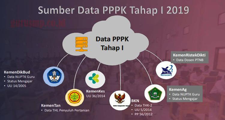 https://www.gurusmp.co.id/2019/02/panduan-cara-daftar-seleksi-pppk-2019.html