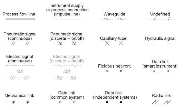 Tipos de línea de instrumentación Símbolos