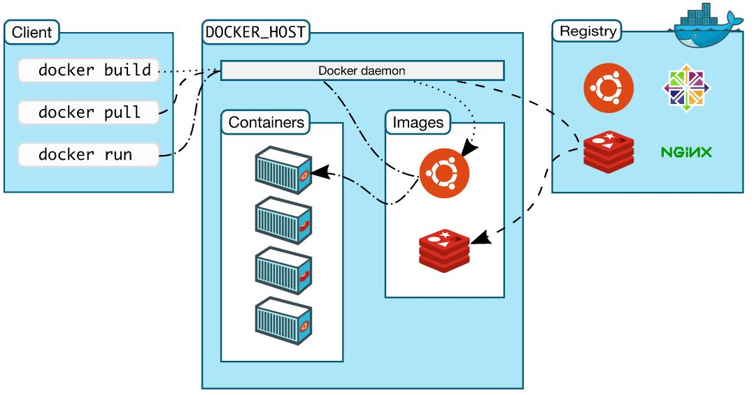 Beginners Guide To Docker |MPLSVPN - Moving Towards SDN and NFV