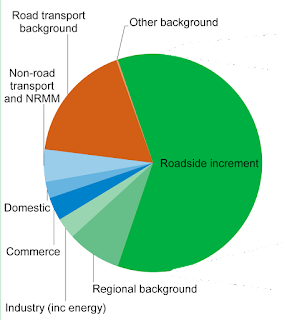 Breakdown of UK national average NOx roadside concentration into sources, 2015