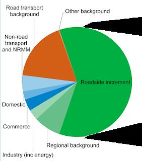 Breakdown of UK national average NOx roadside concentration into sources, 2015