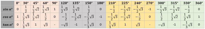 Tabel Trigonometri untuk Sudut-sudut Istimewa