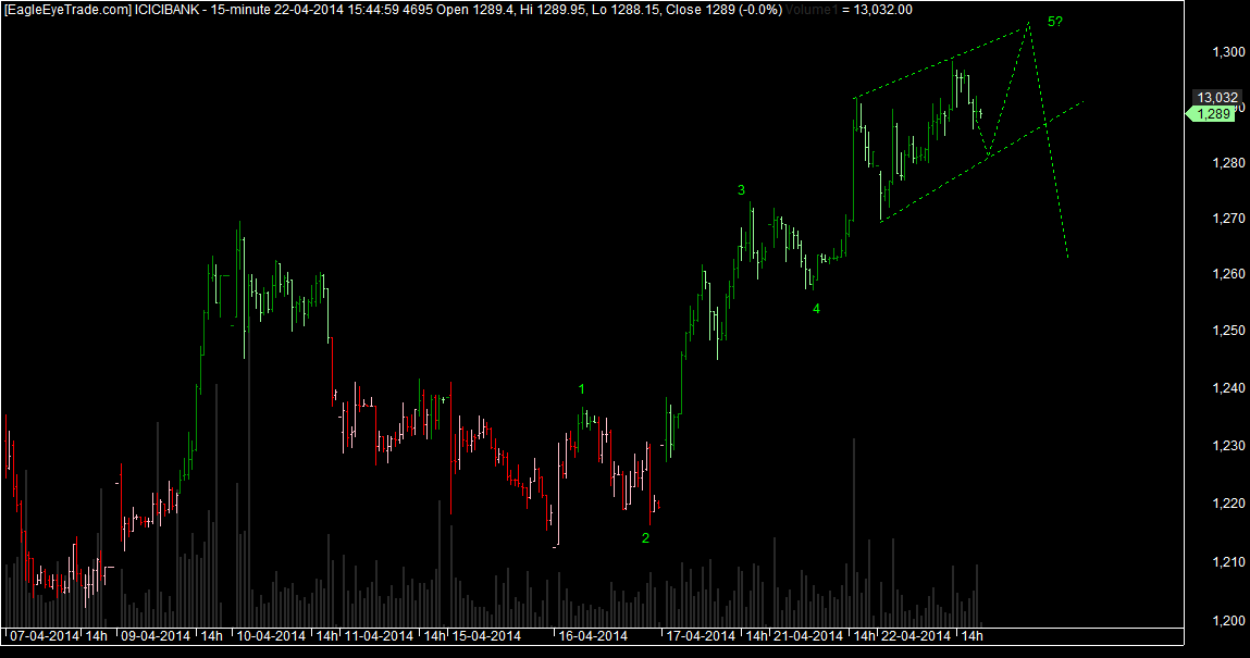 ICICI BANK expiry view