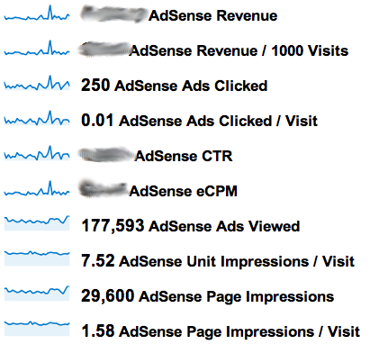 HOW I CAN  INCREASE ADSENSE REVENUE  - STEPS TO INCREASE ADSENESE REVENUE -  GET BETTER ADSENSE EARNINGS