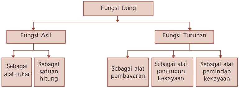 Gambar Bagan Pembagian Fungsi asli dan turunan Uang