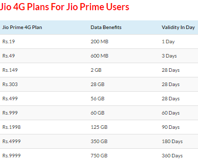 jio 4g plans for jio prime users