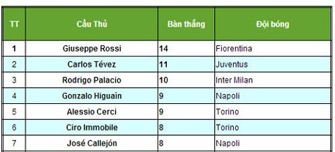 Danh sách ghi bàn hàng đầu sau 17 vòng