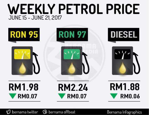Harga runcit produk petroleum 15 Jun hingga 21 Jun