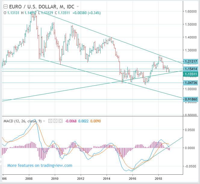 EURUSD (Euro to US Dollar Rate) Price Long Term Forecast: SELL(Short)