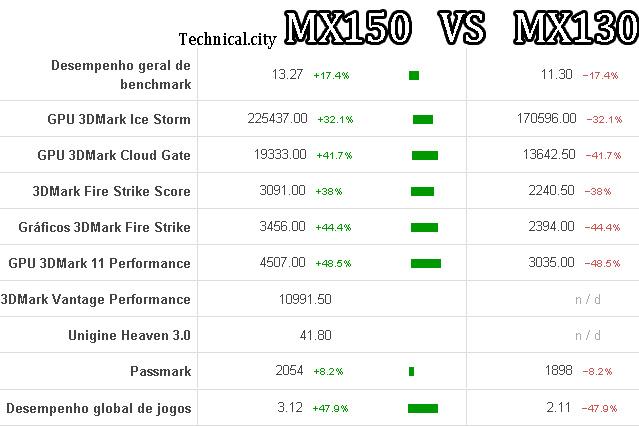 Nvidia Geforce MX130 Vs MX150 comparativo