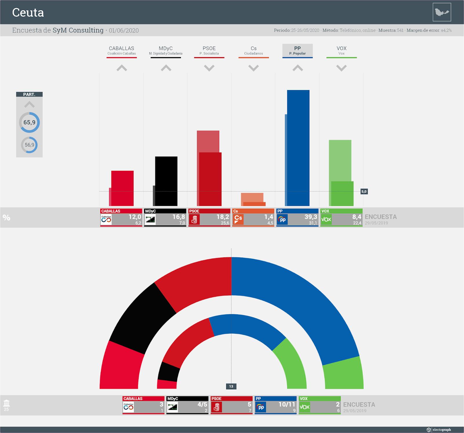 Gráfico de la encuesta para elecciones autonómicas en Ceuta realizada por SyM Consulting, 1 de junio de 2020
